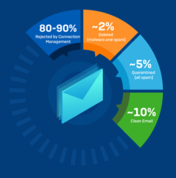 Sophos Email Security